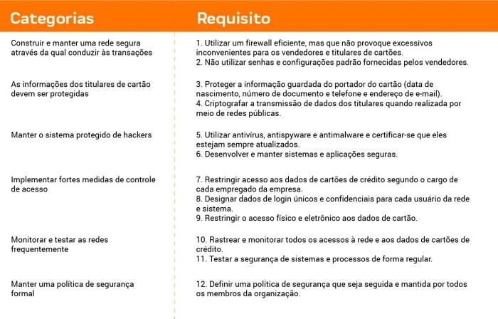 certificação pci 1