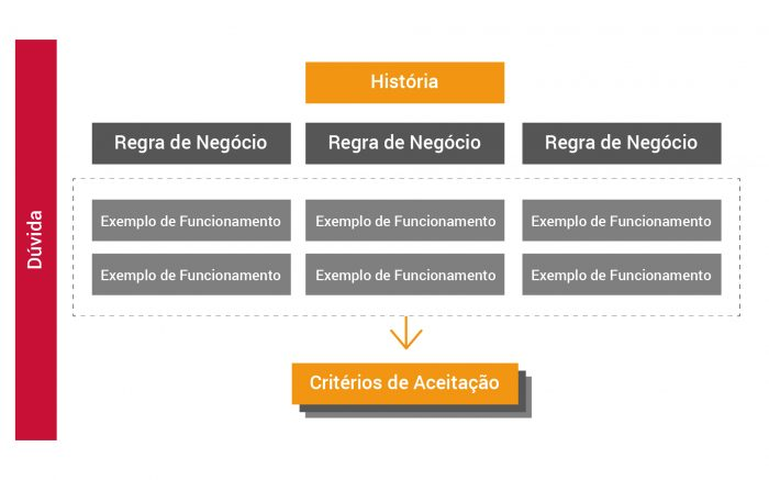 Example Mapping - Metodologia BDD