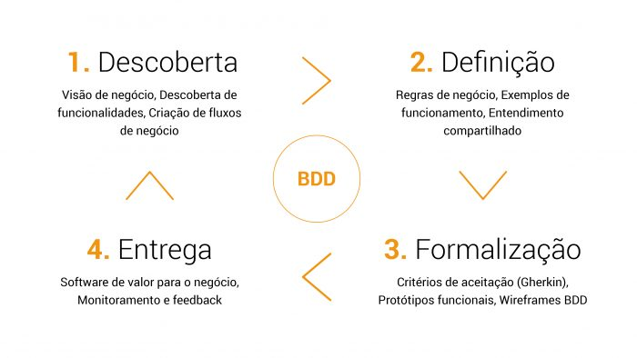 Passo a passo da metodologia BDD