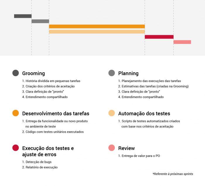 Timeline da metodologia BDD