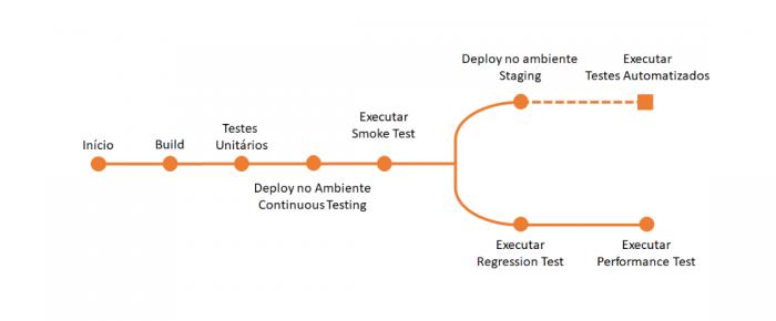 Fluxo Continuous Testing