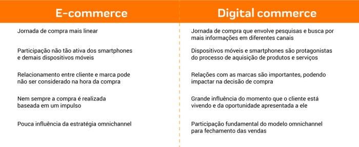 digital commerce 1