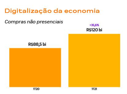 economia digital 2